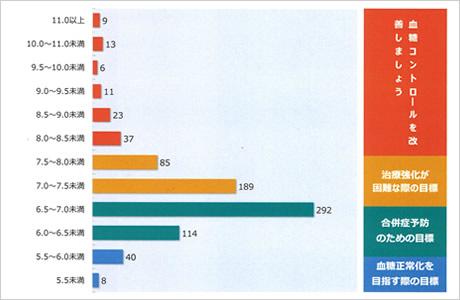 HbA1c結果分布